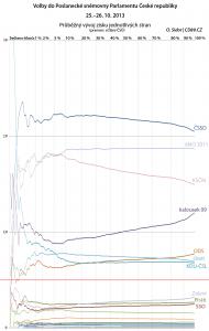 Graf průběhu voleb - vývoj zisku stran