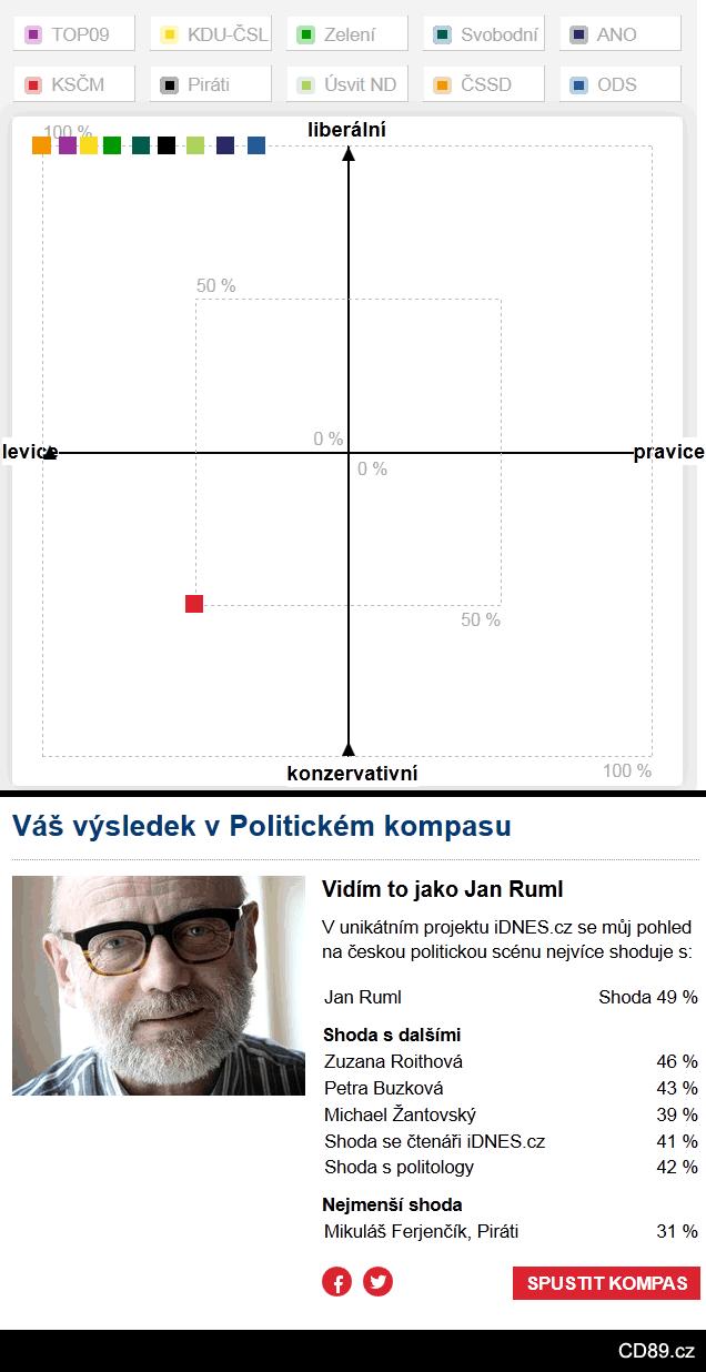 Politický kompas a Ruml